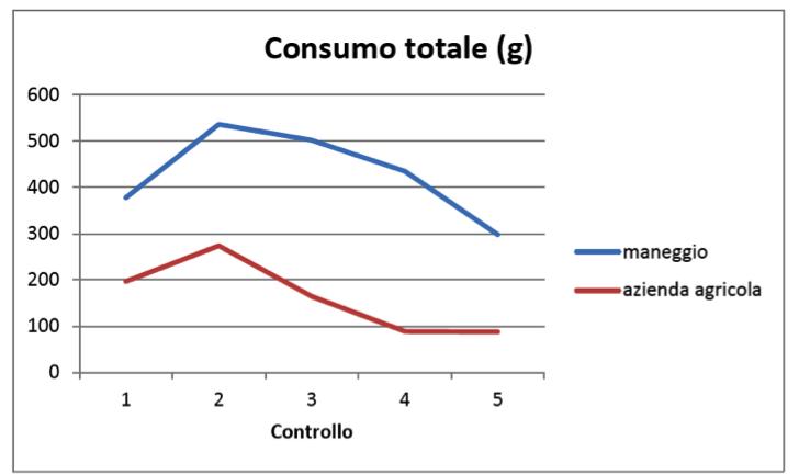 Fig. 3. Consumo totale di esca (somma di tutti gli erogatori) nelle due aree in corrispondenza di ciascun controllo.