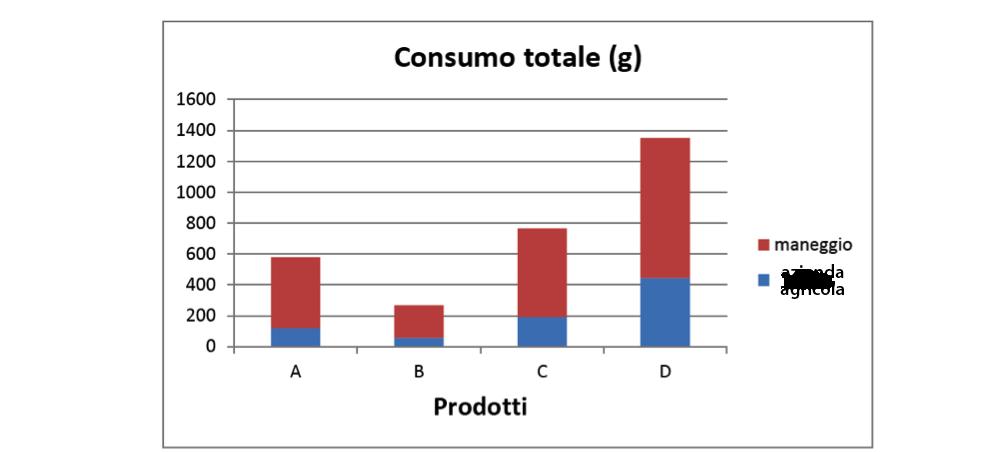 Fig. 4. Consumi totali dei quattro prodotti (somma di tutti gli erogatori e di tutti i controllo)