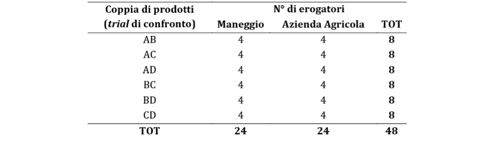 Tabella 1. Distribuzione delle coppie di prodotti da testare nelle due aree di studio