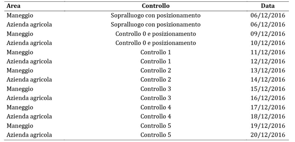 Tabella 2. Schema temporale dei controlli